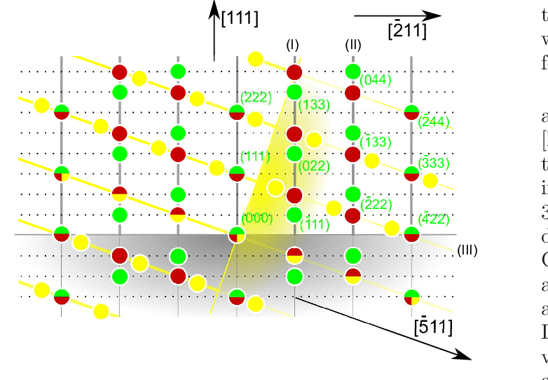 Color online) Reciprocal space cut in the plane defined by the [111.