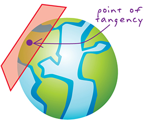 tangent projection.