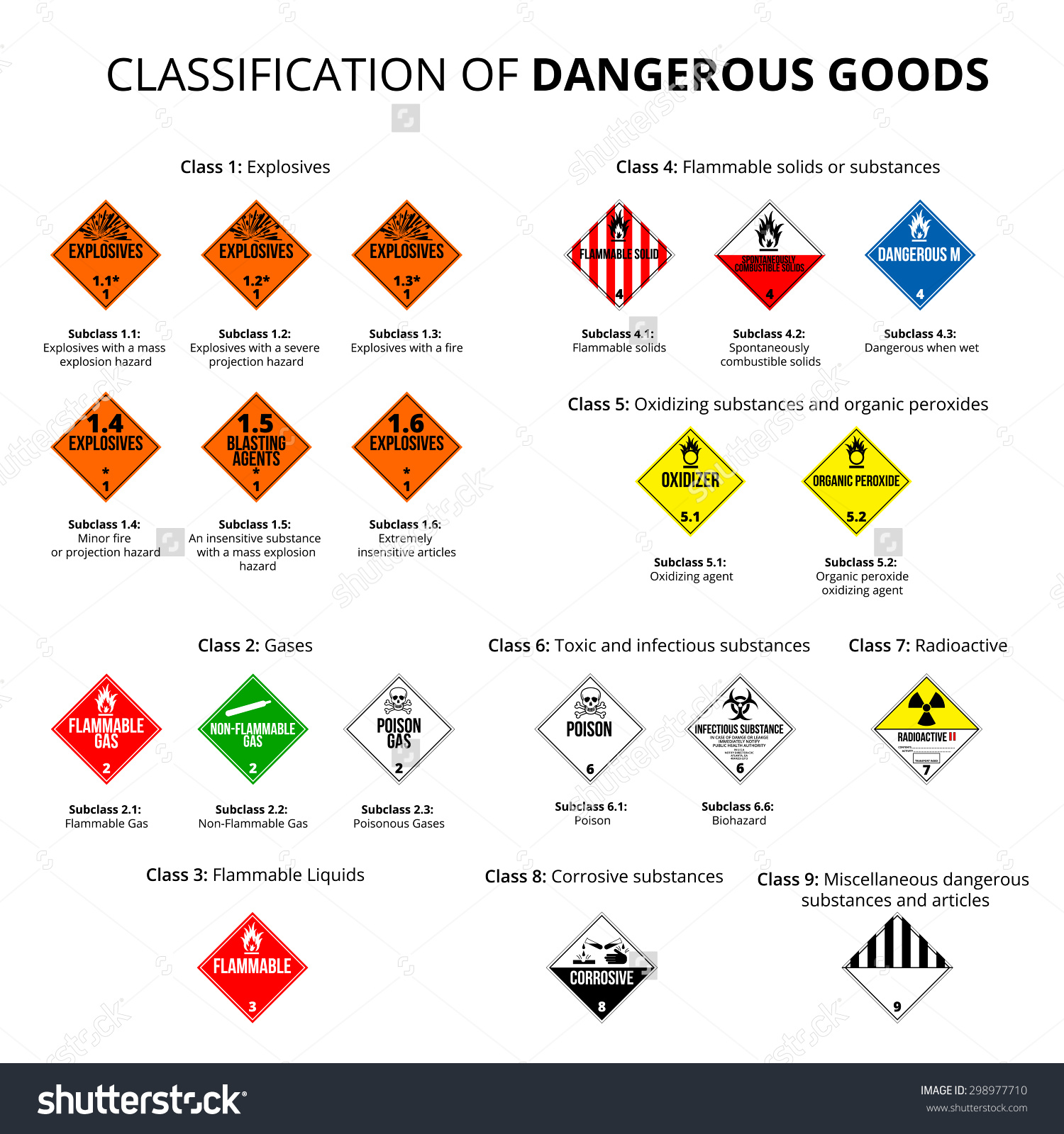 Classification Dangerous Goods Danger Hazard Cargo Stock Vector.