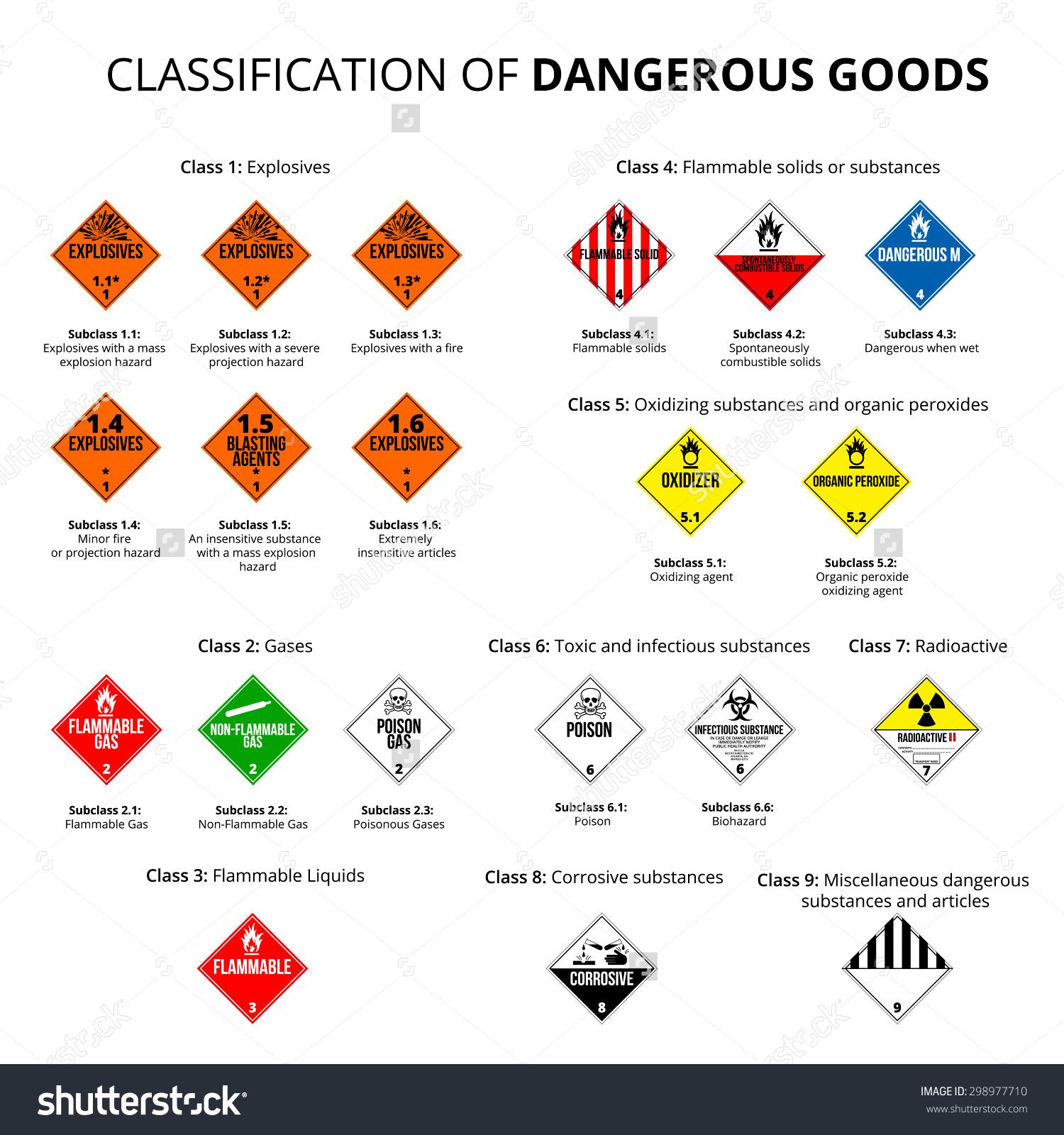 Classification Dangerous Goods Danger Hazard Cargo Stock Vector.