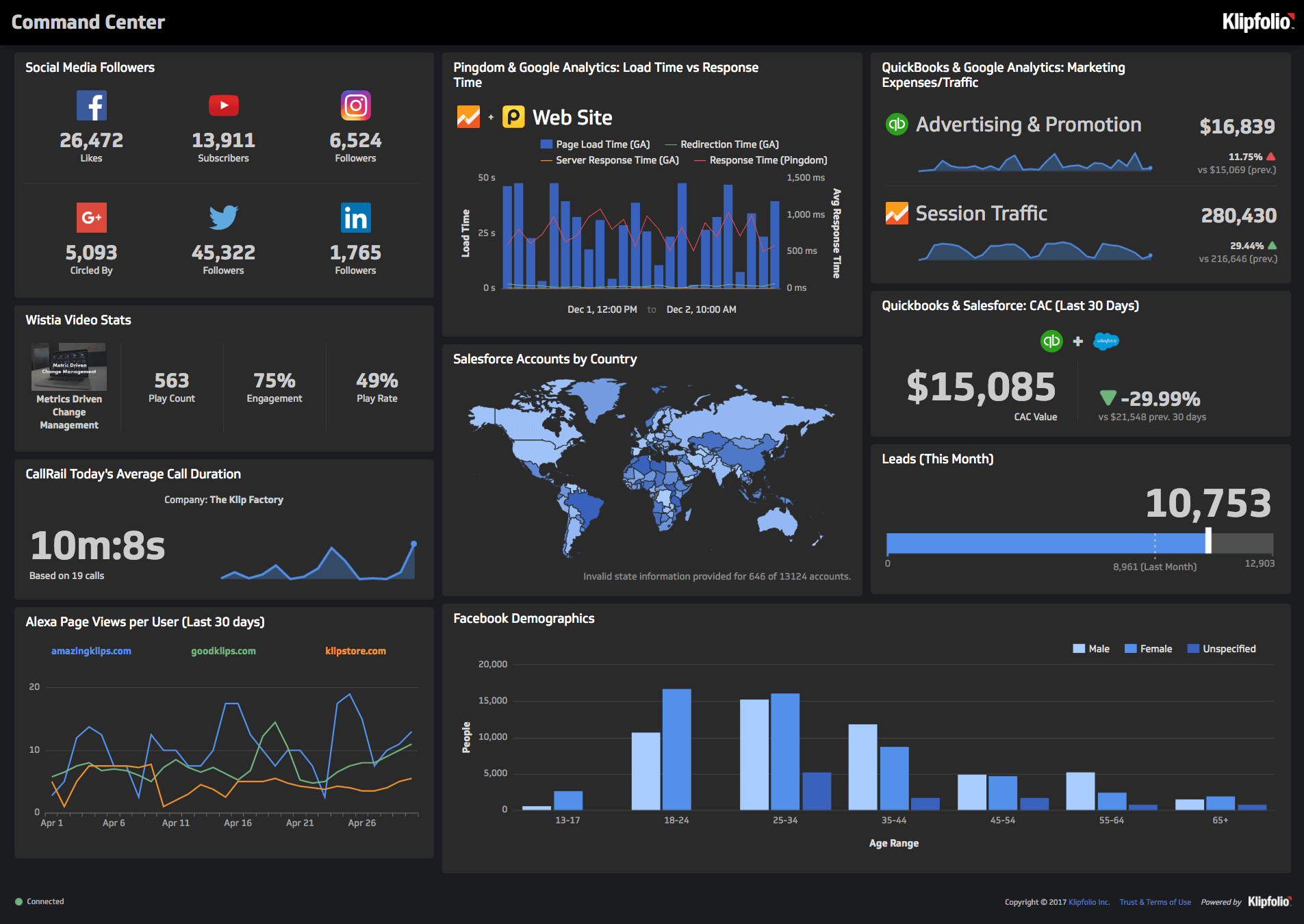 Business Dashboard Software for Everyone.
