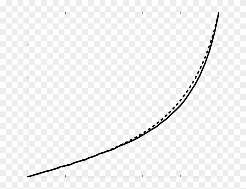 The Dashed Line Shows The Average Velocity V Given.