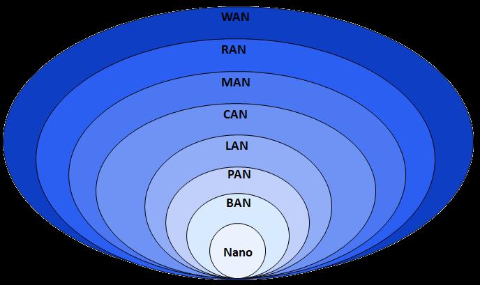 Metropolitan area network.
