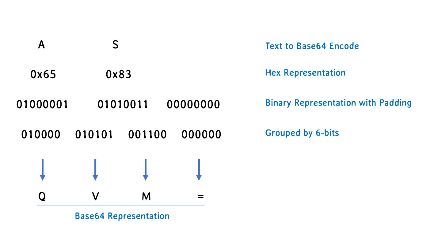 Base64 Encoding nedir ve nerelerde kullanılır?.