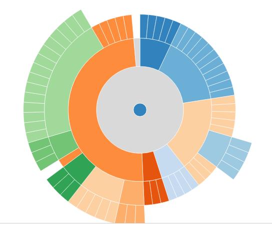 Data Visualization.