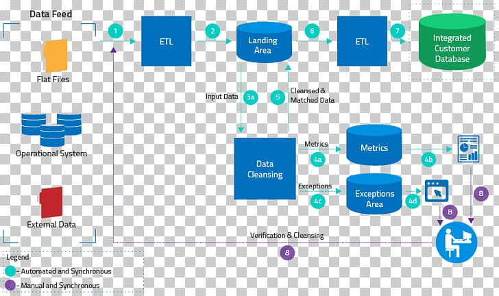 Extract, transform, load Data flow diagram Software Testing.