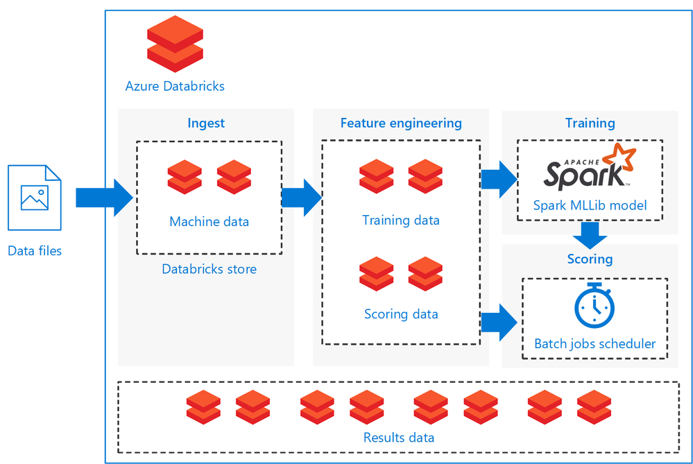 NEW REFERENCE ARCHITECTURE: Batch scoring of Spark models on Azure.