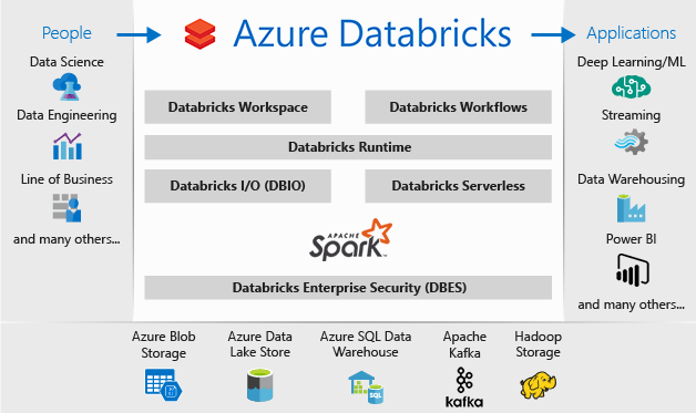 What is Azure Databricks?.
