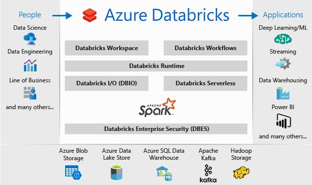 What is Azure Databricks?.