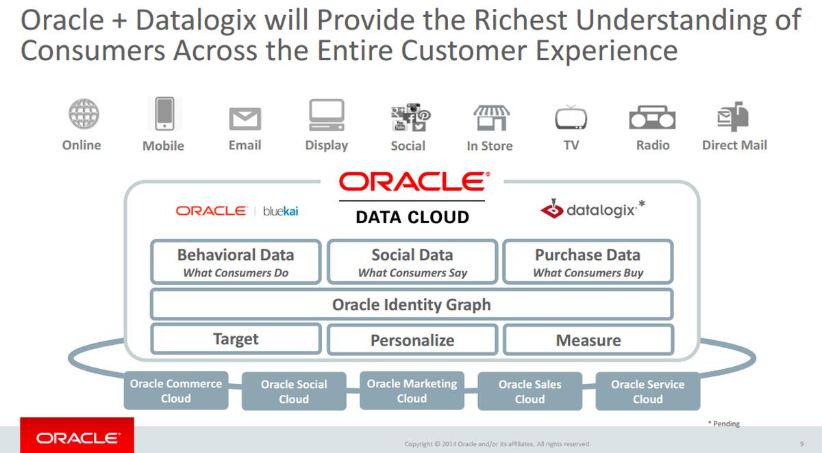 Oracle buys Datalogix, beefs up digital marketing cloud.