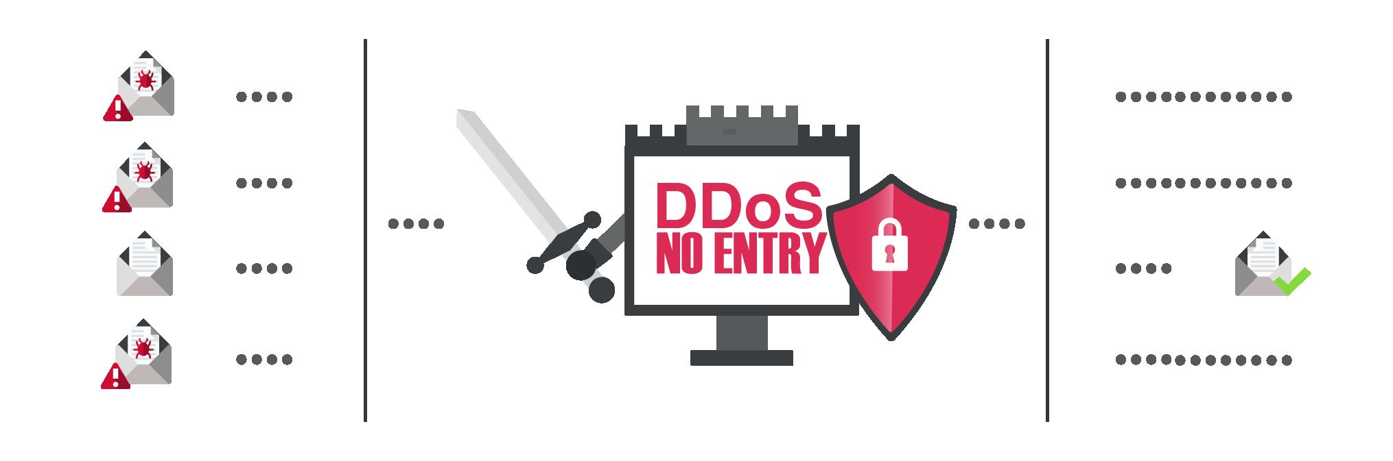 DDoS.