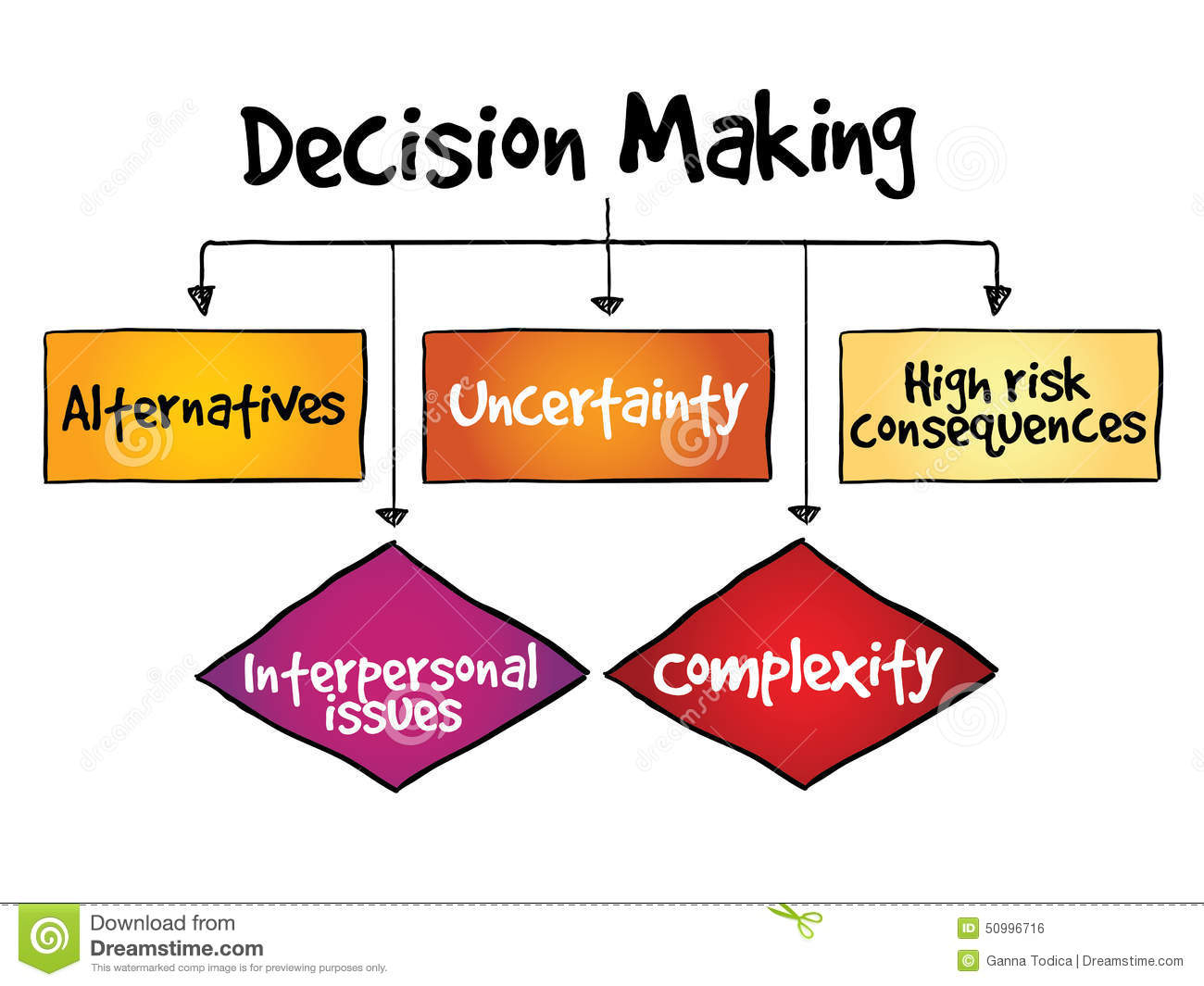 Decision Making Process Evaluation and Infographic.