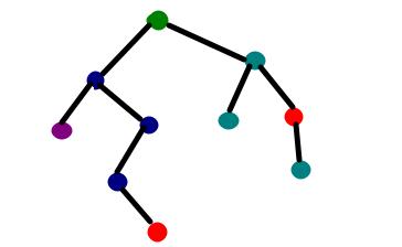 Decision tree implementation using Python.