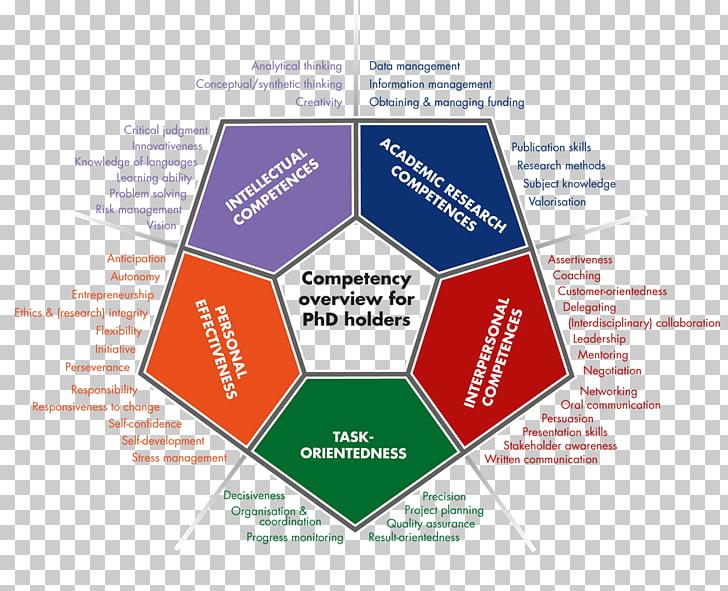 Competence Conceptual framework Management Definition.