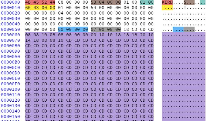 binary analysis.