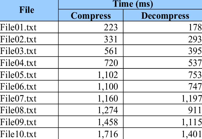 SHOW THE LENGTH OF TIME USED IN COMPRESS AND DECOMPRESS.