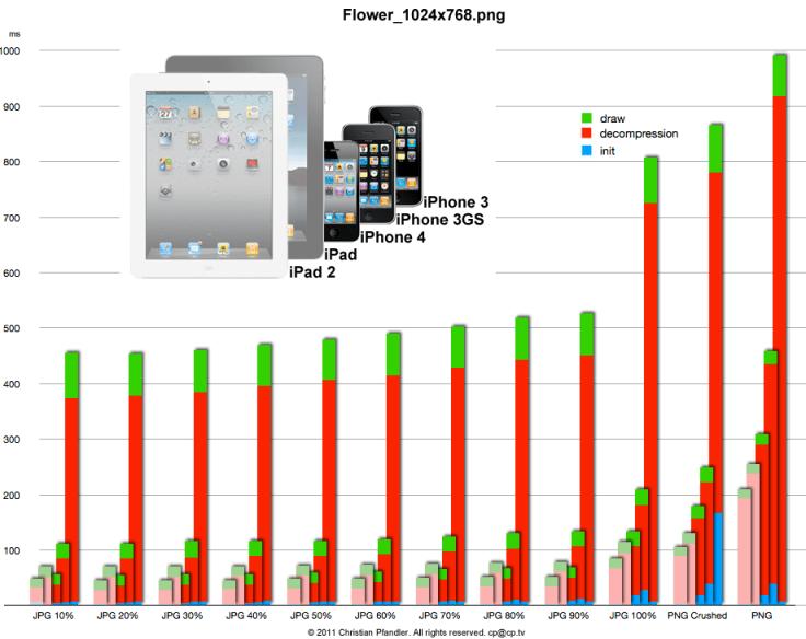 iPad 3 Image Decompression Benchmarked.