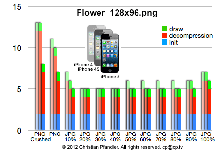 iPhone 5 Image Decompression Benchmarked.