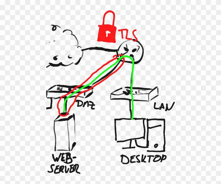 Images/sample Network Tls Decrypt Clipart (#3648074.