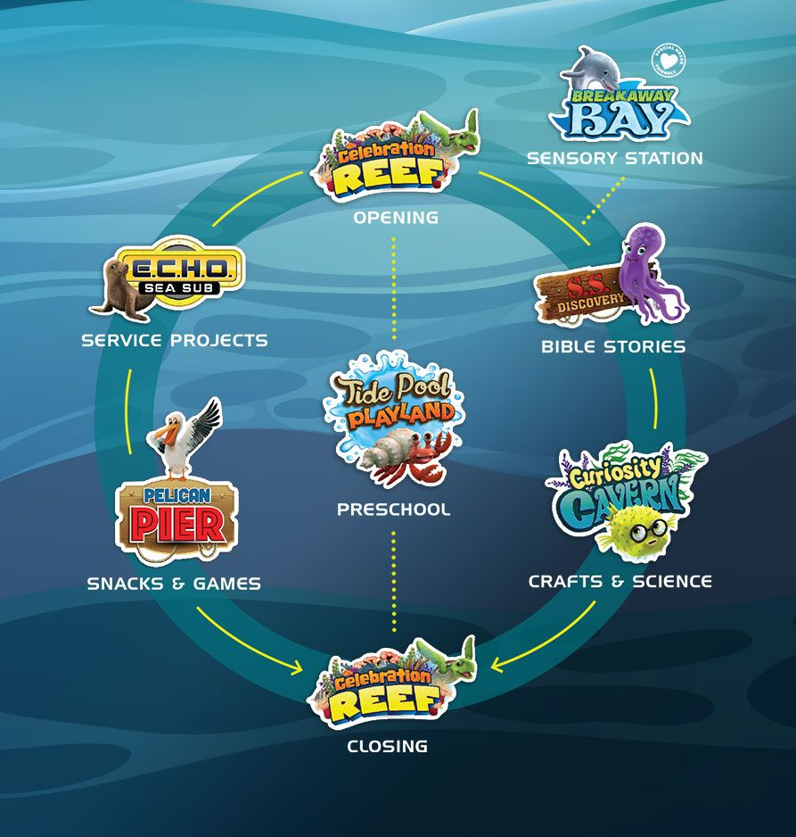 Deep Sea Discovery VBS Chart.