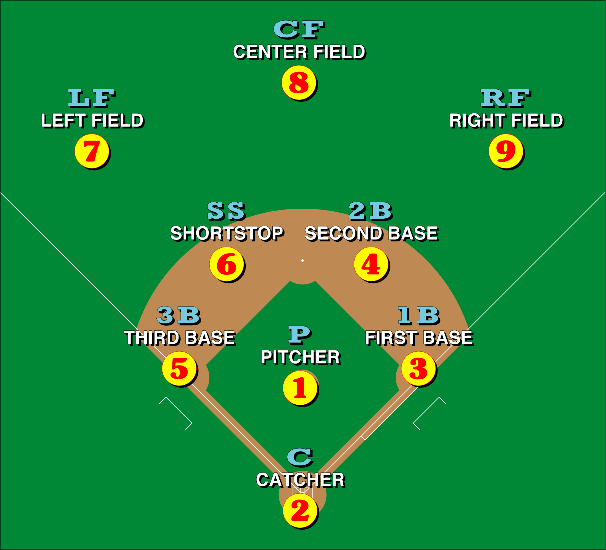 Baseball Positions Diagram.