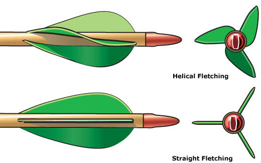 Arrow Fletching: A Guide for Beginners.