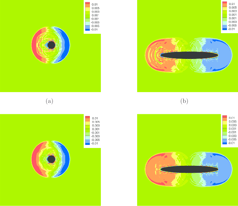 FIG. 10. (Color online) Contours of density fluctuations in.