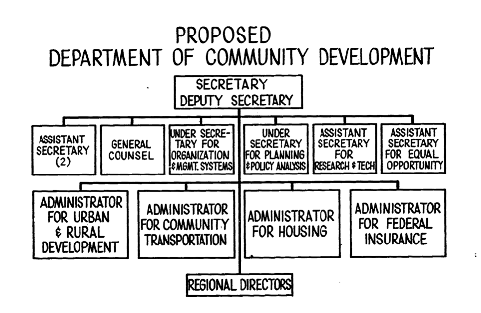 1971 Nixon Proposal to Create a Department of Community Development.