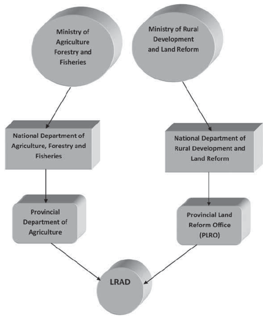 Institutional framework for the implementation of land.