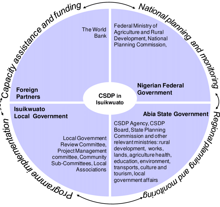 Main roles of actors identified in the CSDP.