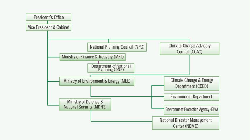 19. Institutional Framework of Climate Change Adaptation for.
