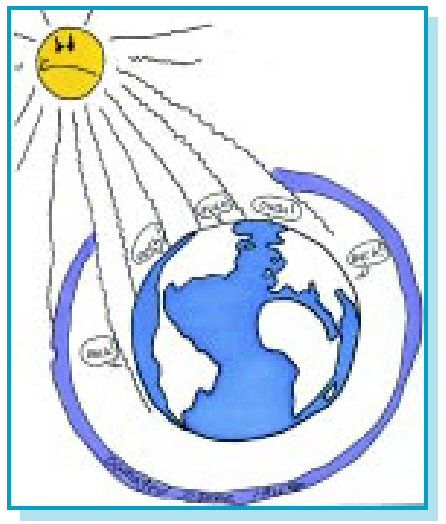 This is ozone depletion because it shows the sun breaking through.
