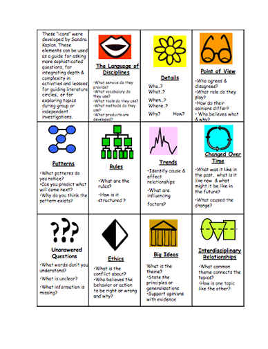 Here's a page describing the depth and complexity icons..
