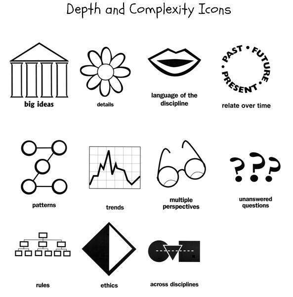 Depth and Complexity Icons Examples,Illustrations,Definition.