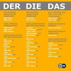 Clipart Der Die Das.