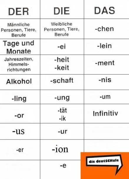 17 Best images about der, die, das. Deutsche Grammatik on.