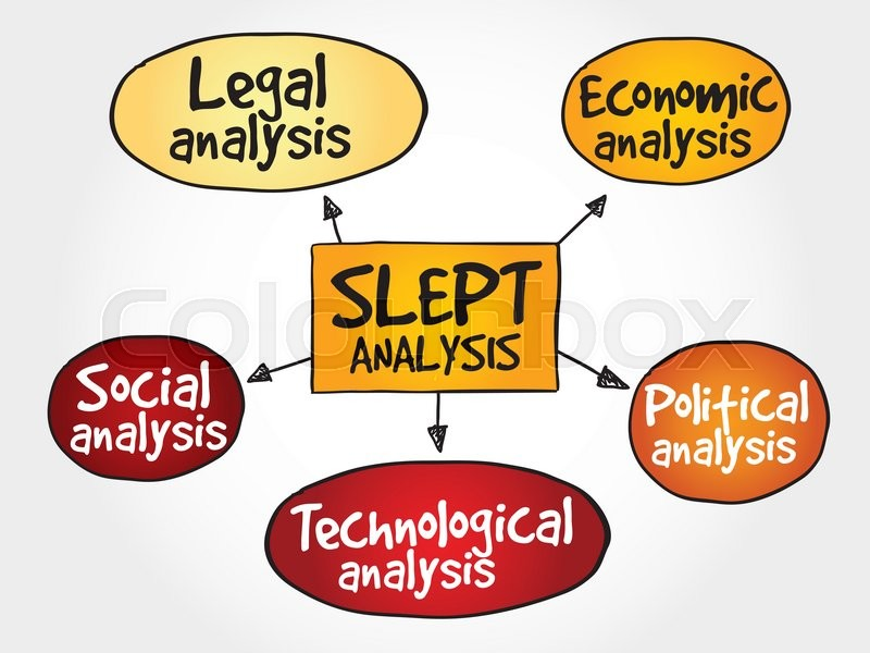 SLEPT analysis, macro.