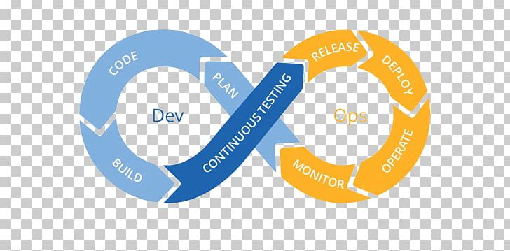 Software Testing Continuous Testing Continuous Delivery DevOps.