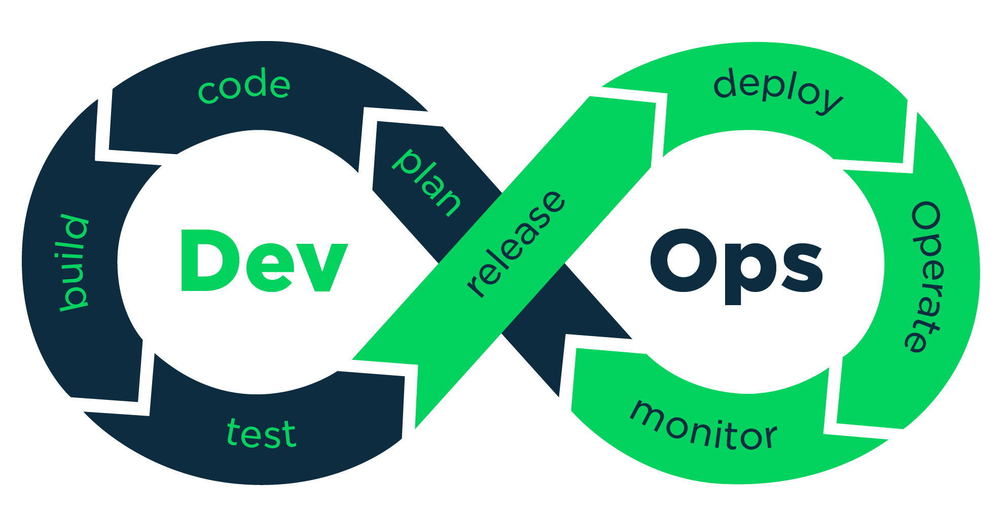 DevOps is a culture, not a role!.