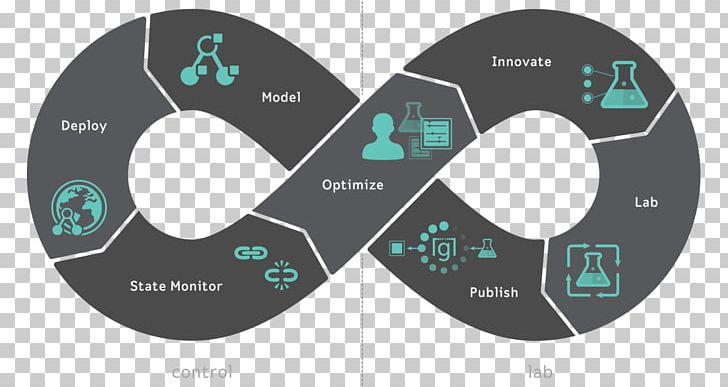 DevOps Digital Transformation Graphic Design Digital Data PNG.