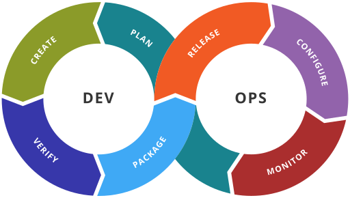 DevOps in Redmine described and explained.