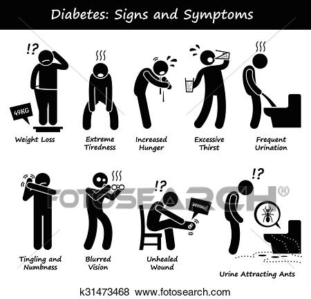 Diabetes Signs and Symptoms Clip Art.