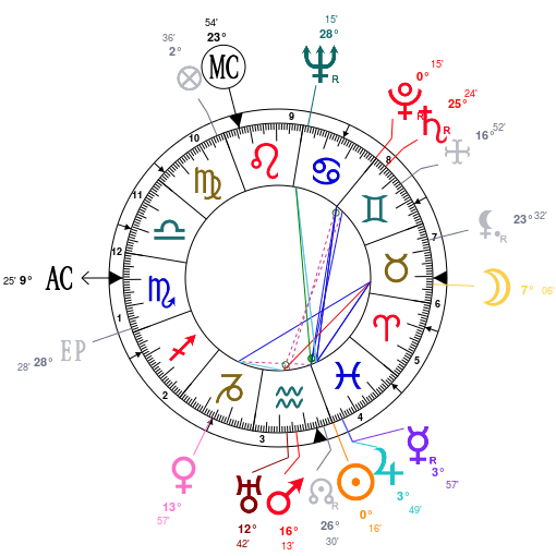 Astrology: Dick Emery, date of birth: 1915/02/19, Horoscope.