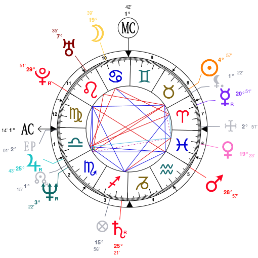 Astrology: Fish (chanteur), date of birth: 1958/04/25, Horoscope.