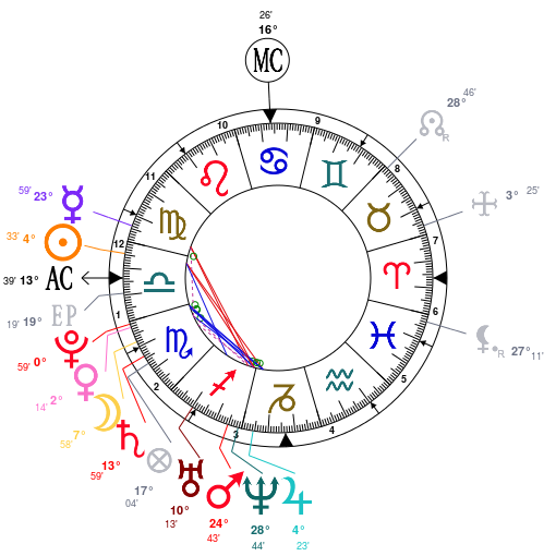 Astrology: Avril Lavigne, date of birth: 1984/09/27, Horoscope.