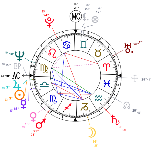 Astrology: Greg Morris, date of birth: 1933/09/27, Horoscope.
