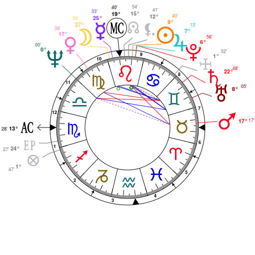 Astrology: Kathy Lennon, date of birth: 1943/08/02, Horoscope.