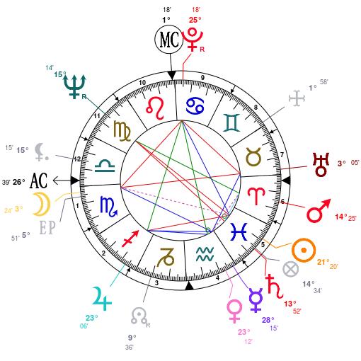 Astrology: Antonin Scalia, date of birth: 1936/03/11, Horoscope.