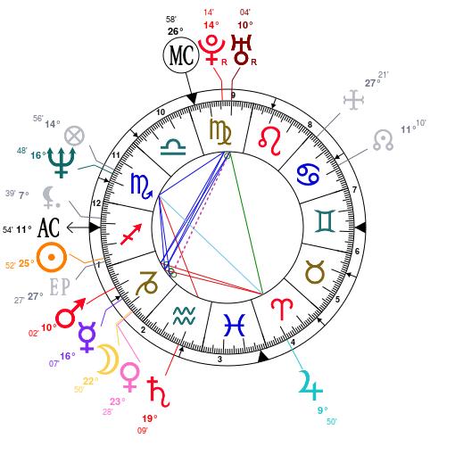 Astrology: Brad Pitt, date of birth: 1963/12/18, Horoscope.
