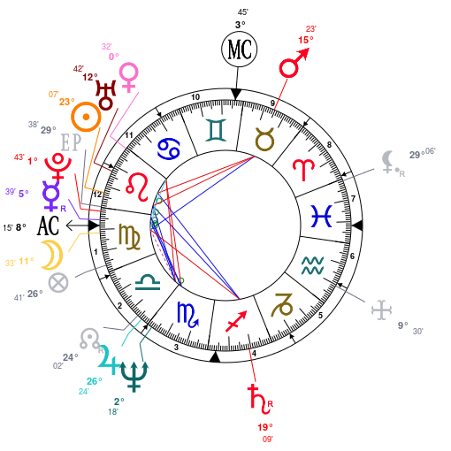 Astrology: Madonna, date of birth: 1958/08/16, Horoscope.